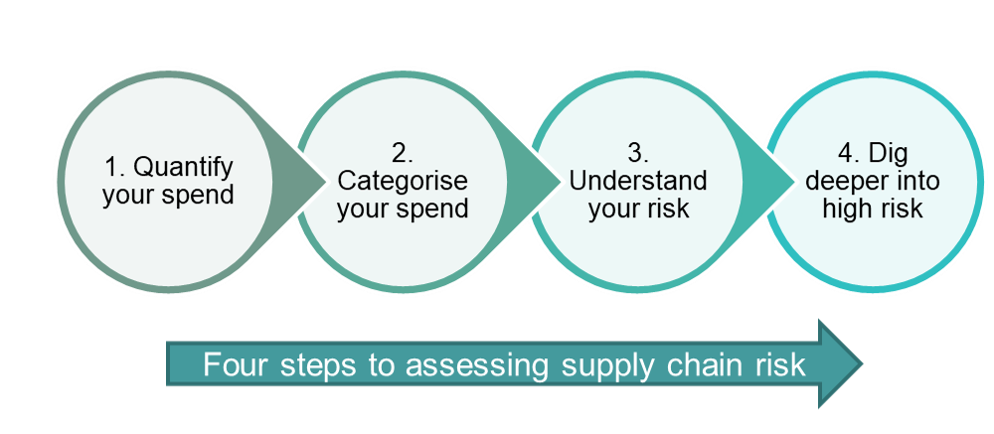 Where to start - how to do a modern slavery risk assessment