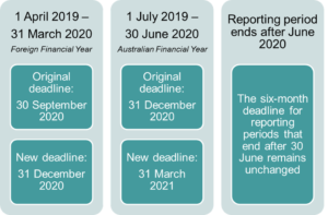 Modern slavery submission deadline timetable